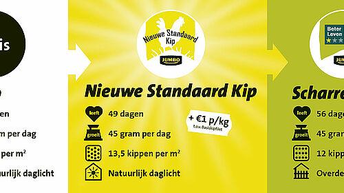 Niederländische Tierwohllabels